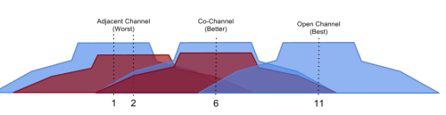 visualization of co-channel and open channel wifi